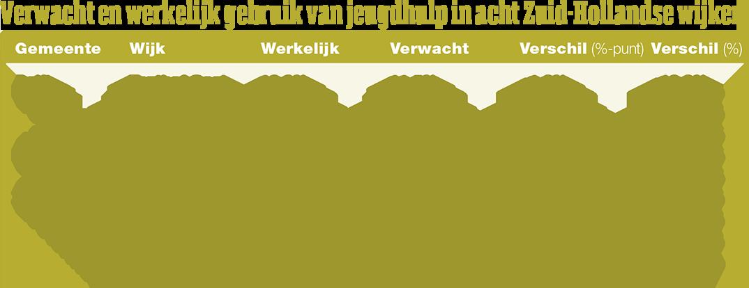 Verwacht en werkelijk gebruik van jeugdhulp in acht Zuid-Hollandse wijken